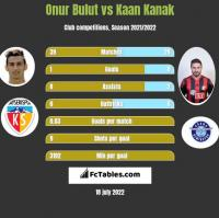 Onur Bulut vs Kaan Kanak h2h player stats
