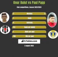 Onur Bulut vs Paul Papp h2h player stats