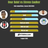 Onur Bulut vs Steven Caulker h2h player stats