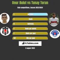 Onur Bulut vs Tunay Torun h2h player stats