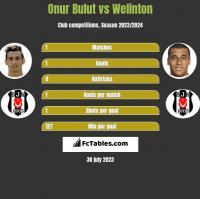 Onur Bulut vs Welinton h2h player stats
