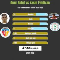 Onur Bulut vs Yasin Pehlivan h2h player stats