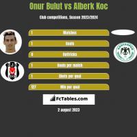 Onur Bulut vs Alberk Koc h2h player stats