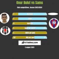 Onur Bulut vs Samu h2h player stats