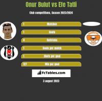 Onur Bulut vs Efe Tatli h2h player stats
