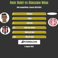 Onur Bulut vs Alassane Ndao h2h player stats