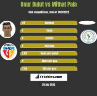 Onur Bulut vs Mithat Pala h2h player stats