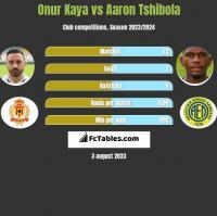 Onur Kaya vs Aaron Tshibola h2h player stats
