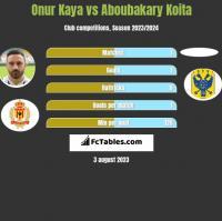 Onur Kaya vs Aboubakary Koita h2h player stats
