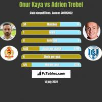 Onur Kaya vs Adrien Trebel h2h player stats