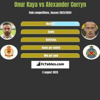 Onur Kaya vs Alexander Corryn h2h player stats