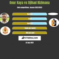 Onur Kaya vs Djihad Bizimana h2h player stats