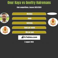 Onur Kaya vs Geoffry Hairemans h2h player stats