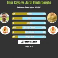 Onur Kaya vs Jordi Vanlerberghe h2h player stats