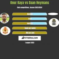 Onur Kaya vs Daan Heymans h2h player stats