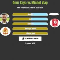 Onur Kaya vs Michel Vlap h2h player stats