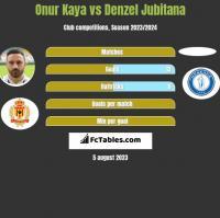 Onur Kaya vs Denzel Jubitana h2h player stats