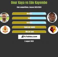 Onur Kaya vs Edo Kayembe h2h player stats