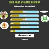Onur Kaya vs Aster Vranckx h2h player stats