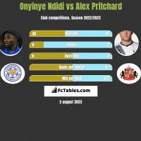 Onyinye Ndidi vs Alex Pritchard h2h player stats