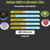 Onyinye Ndidi vs Alexandre Silva h2h player stats