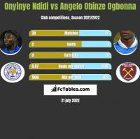 Onyinye Ndidi vs Angelo Obinze Ogbonna h2h player stats