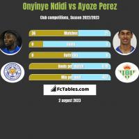 Onyinye Ndidi vs Ayoze Perez h2h player stats