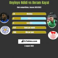 Onyinye Ndidi vs Beram Kayal h2h player stats