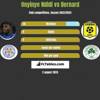 Onyinye Ndidi vs Bernard h2h player stats