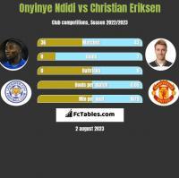 Onyinye Ndidi vs Christian Eriksen h2h player stats