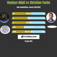 Onyinye Ndidi vs Christian Fuchs h2h player stats