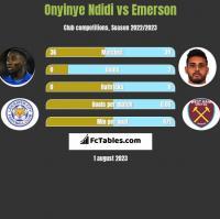 Onyinye Ndidi vs Emerson h2h player stats