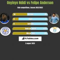 Onyinye Ndidi vs Felipe Anderson h2h player stats