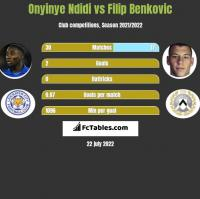 Onyinye Ndidi vs Filip Benkovic h2h player stats