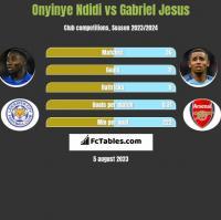 Onyinye Ndidi vs Gabriel Jesus h2h player stats