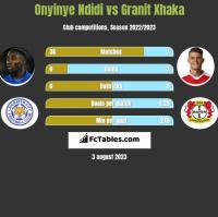Onyinye Ndidi vs Granit Xhaka h2h player stats