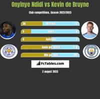 Onyinye Ndidi vs Kevin de Bruyne h2h player stats