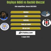 Onyinye Ndidi vs Rachid Ghezzal h2h player stats