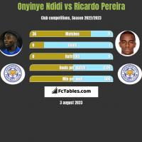 Onyinye Ndidi vs Ricardo Pereira h2h player stats