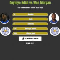 Onyinye Ndidi vs Wes Morgan h2h player stats