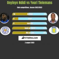 Onyinye Ndidi vs Youri Tielemans h2h player stats