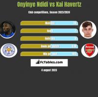 Onyinye Ndidi vs Kai Havertz h2h player stats