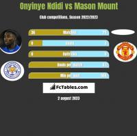 Onyinye Ndidi vs Mason Mount h2h player stats