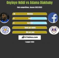 Onyinye Ndidi vs Adama Diakhaby h2h player stats