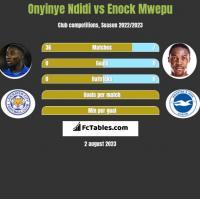 Onyinye Ndidi vs Enock Mwepu h2h player stats