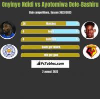 Onyinye Ndidi vs Ayotomiwa Dele-Bashiru h2h player stats