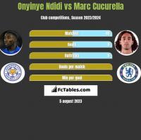 Onyinye Ndidi vs Marc Cucurella h2h player stats