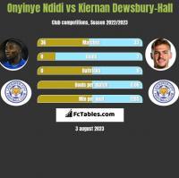 Onyinye Ndidi vs Kiernan Dewsbury-Hall h2h player stats