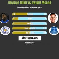 Onyinye Ndidi vs Dwight Mcneil h2h player stats