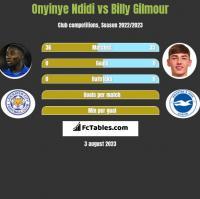 Onyinye Ndidi vs Billy Gilmour h2h player stats